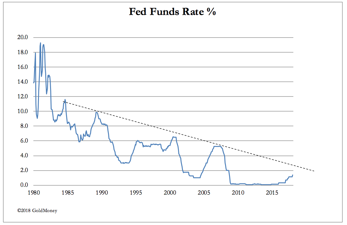 Fed Funds Rate 1980 to 2015