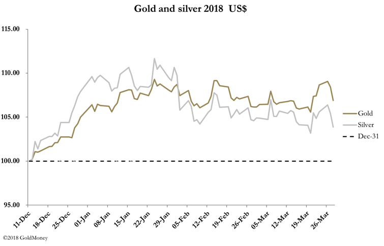 Gold vs. Silver prices in USD