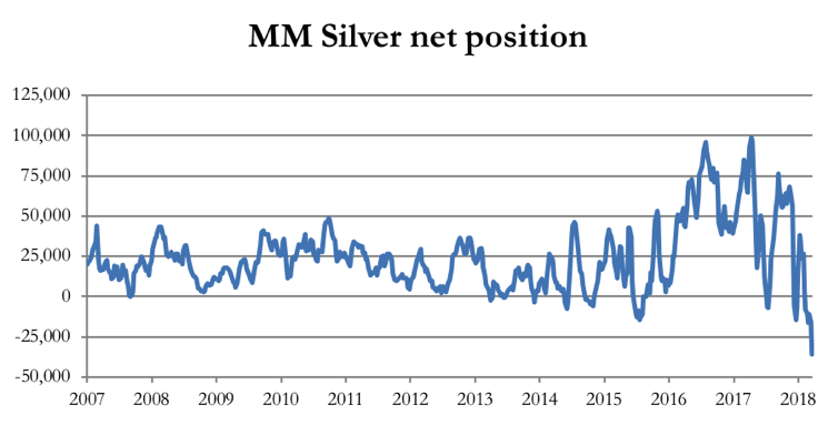 Silver Net positions