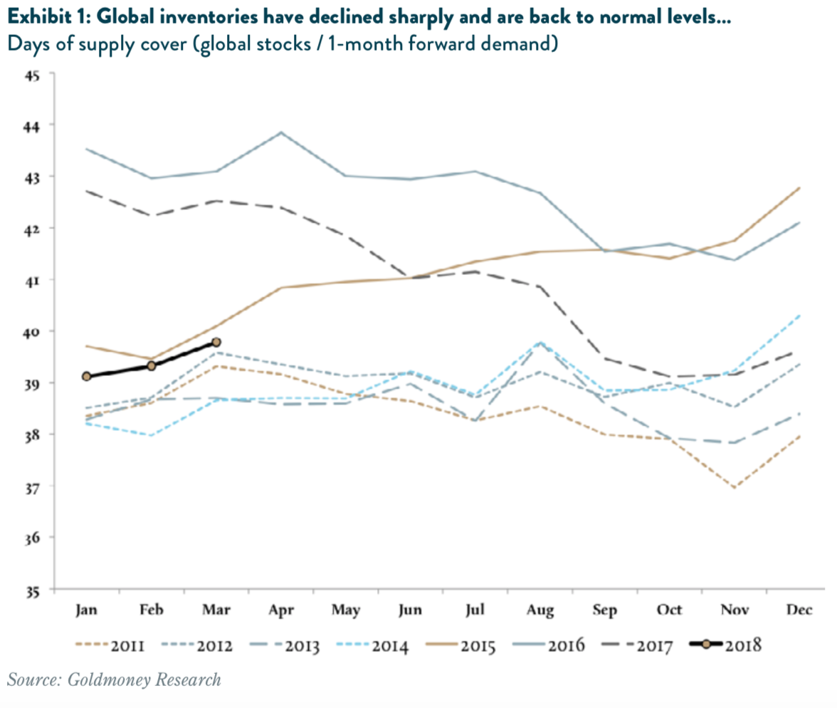 Global oil production declining