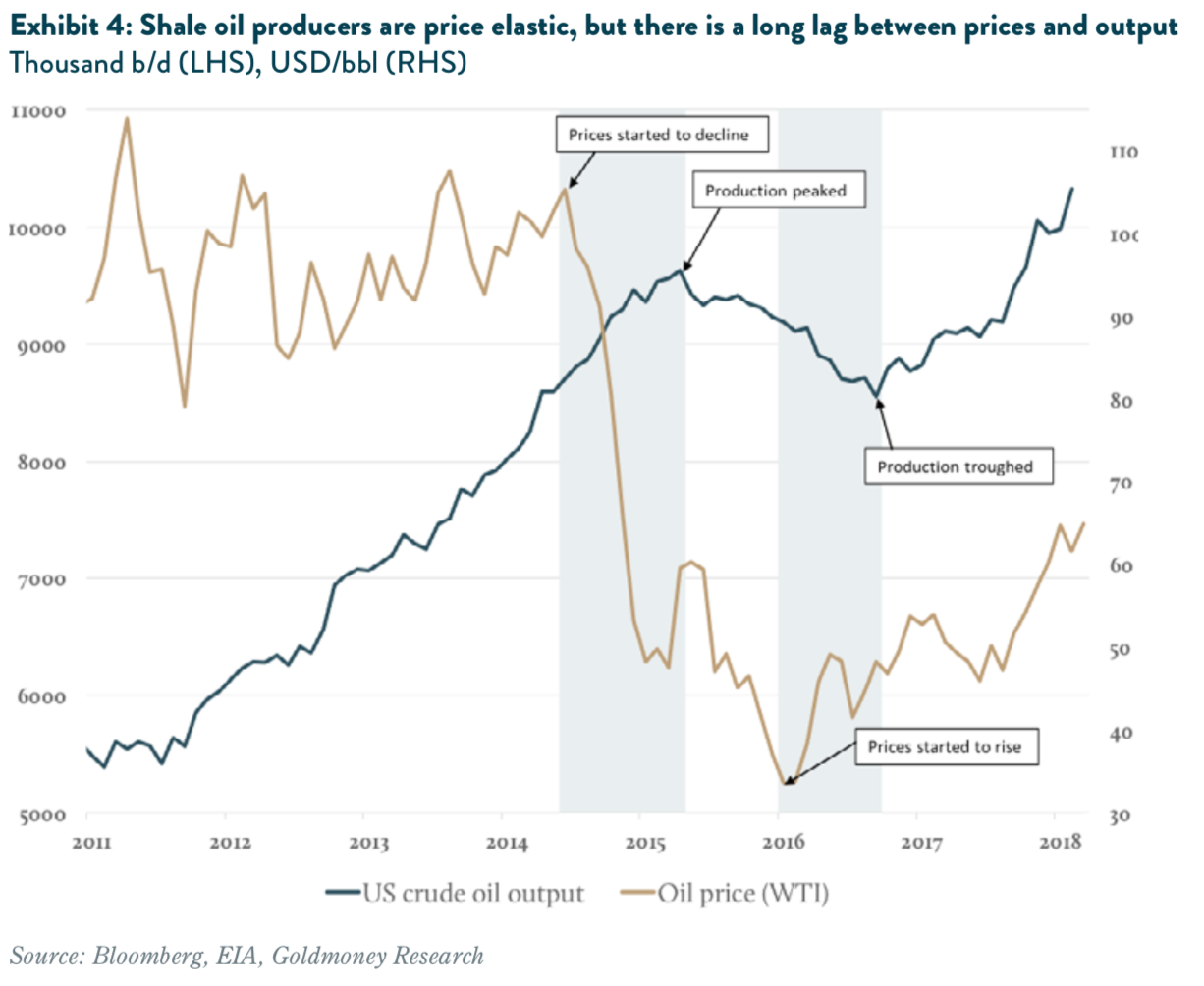 Shale oil producers and price elasticity