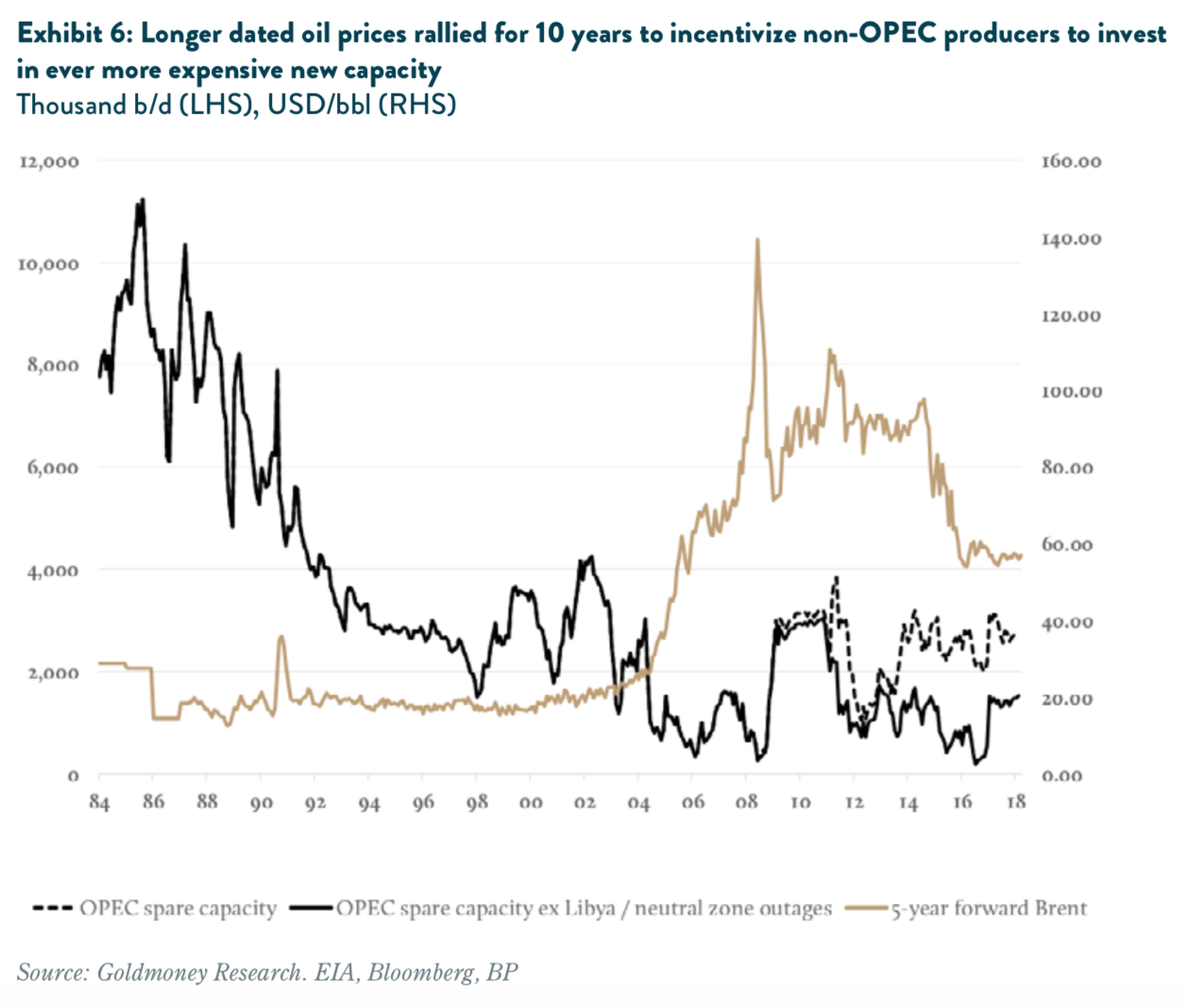 Longer dated oil prices rallied for 10 years to incentivize non-OPEC producers