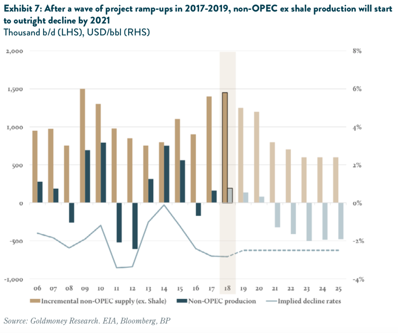 non-OPEC ex shale production will start to decline by 2021