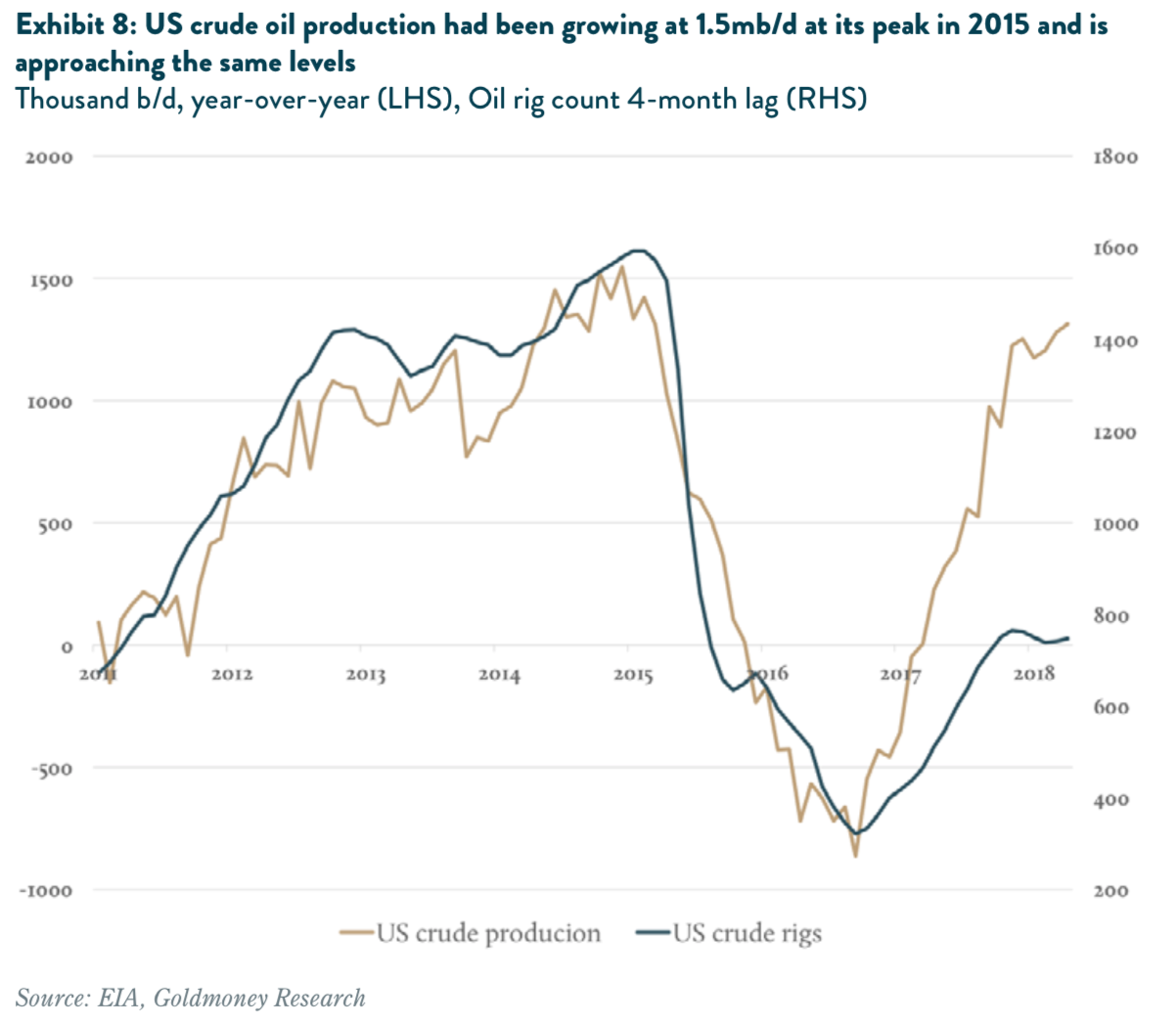 US crude oil production had been growing