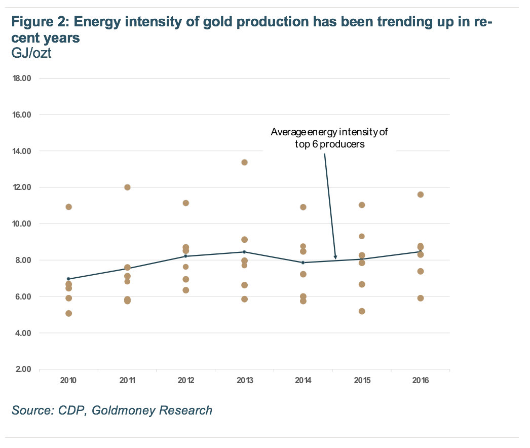 Energy intensity of gold production