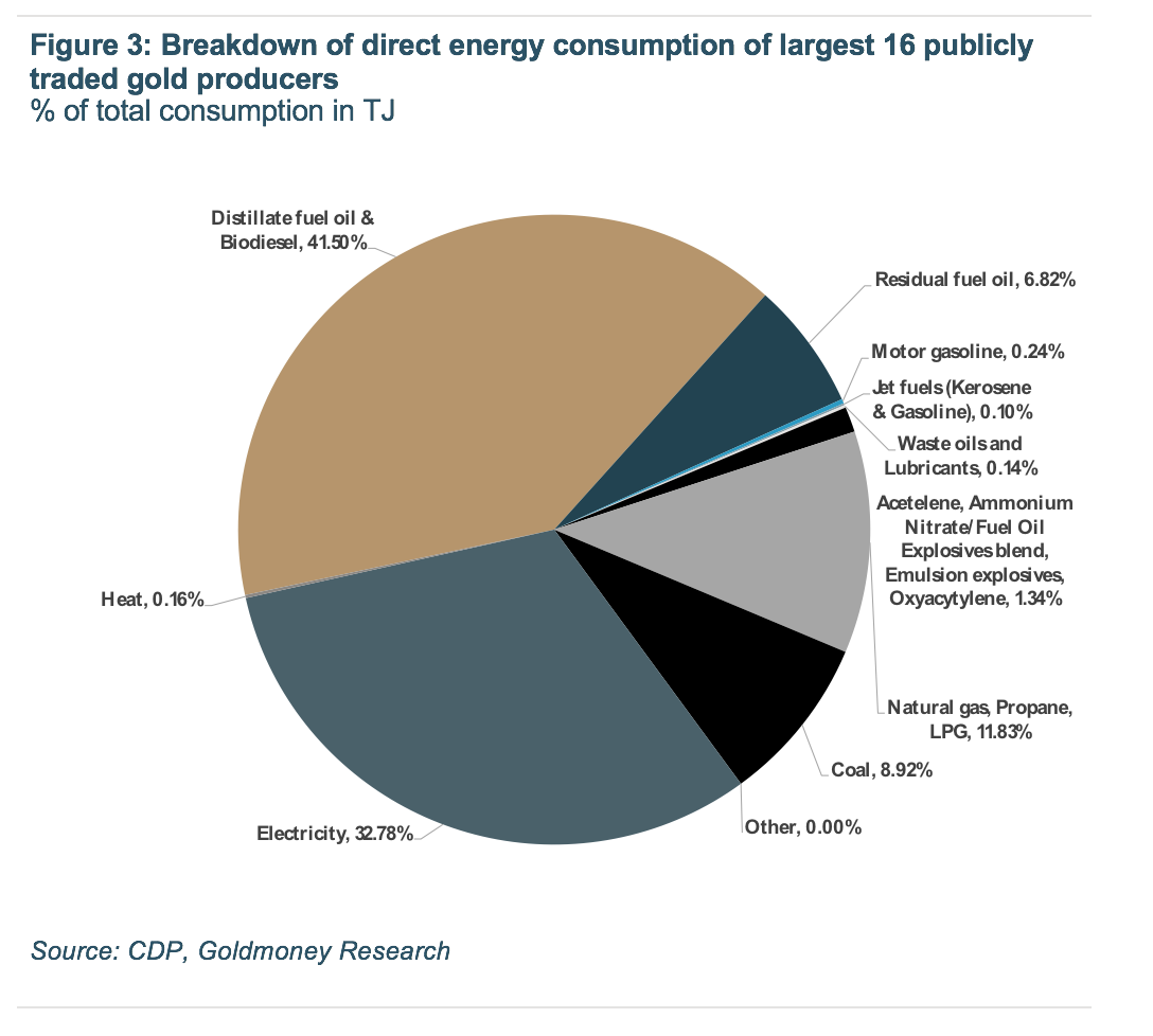 Energy consumption of largest gold producers