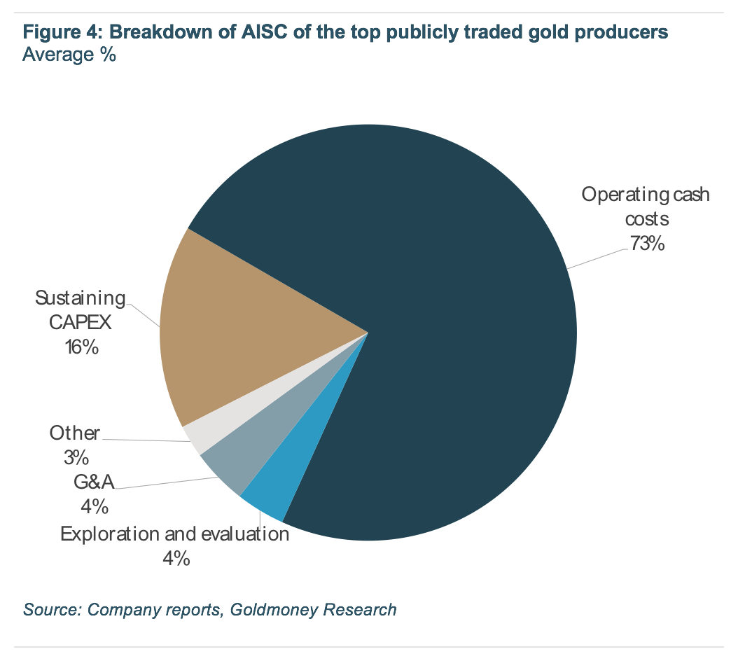 Breakdown of AISC of the top publicly traded gold producers