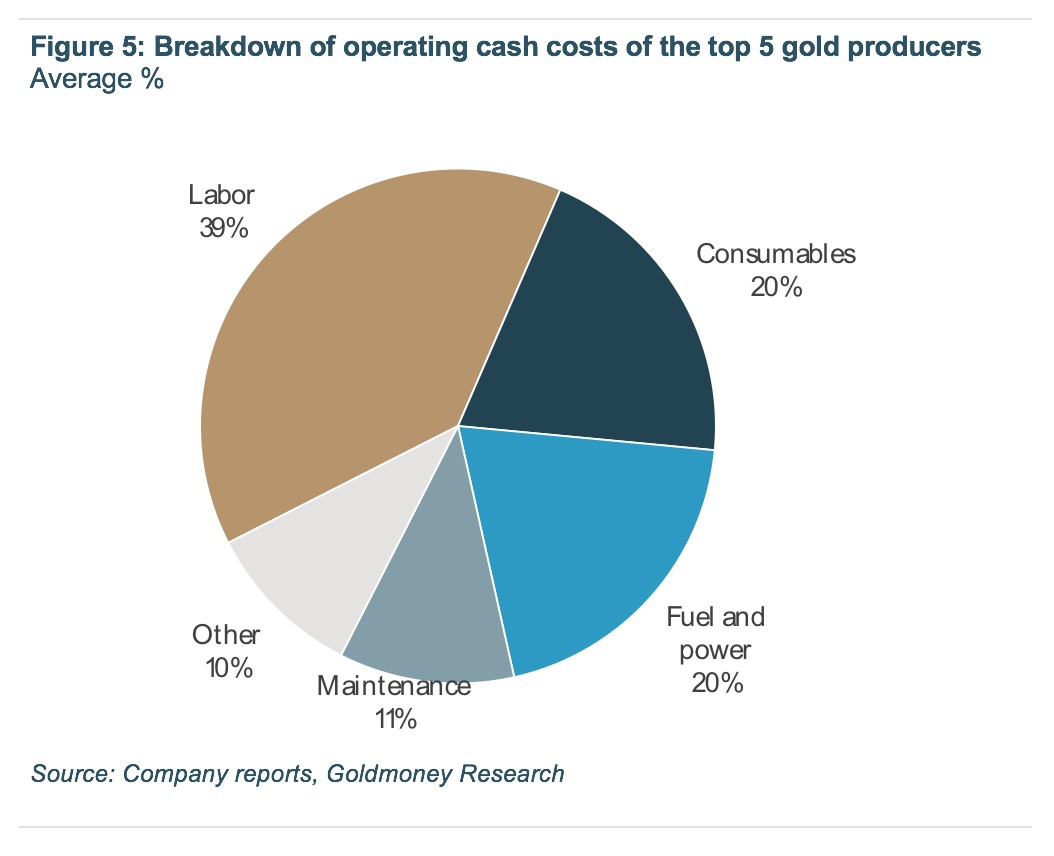 Breakdown of operating cash costs of the top 5 gold producers