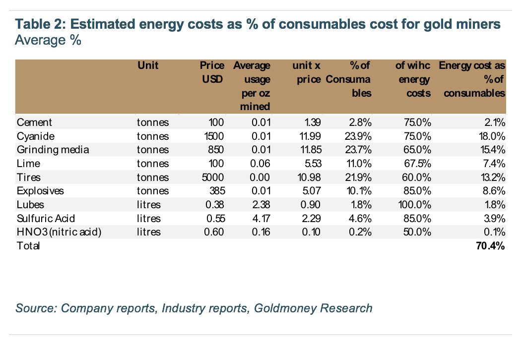 Estimated energy costs as %