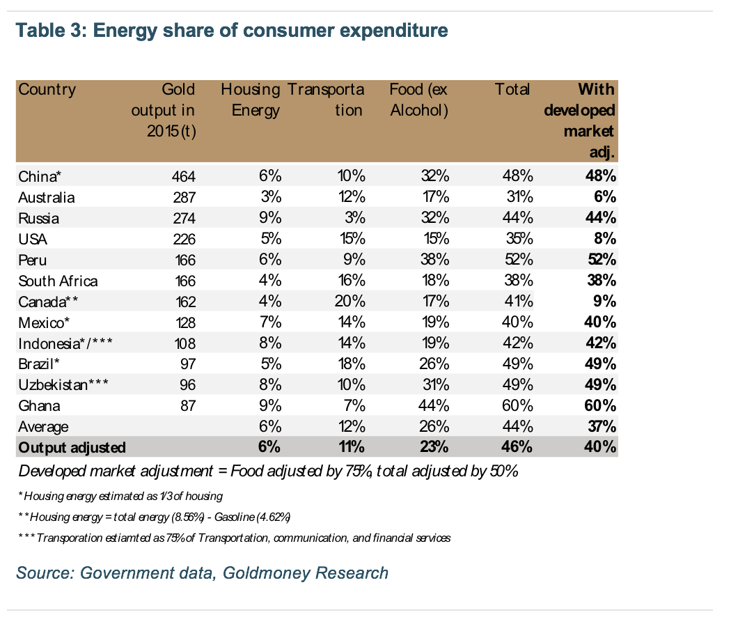 Energy share of consumer expenditure