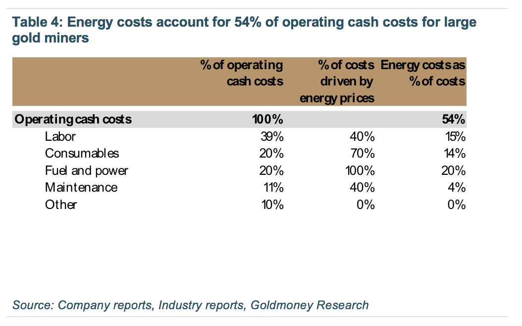 Energy costs, operating cash costs for large gold miners