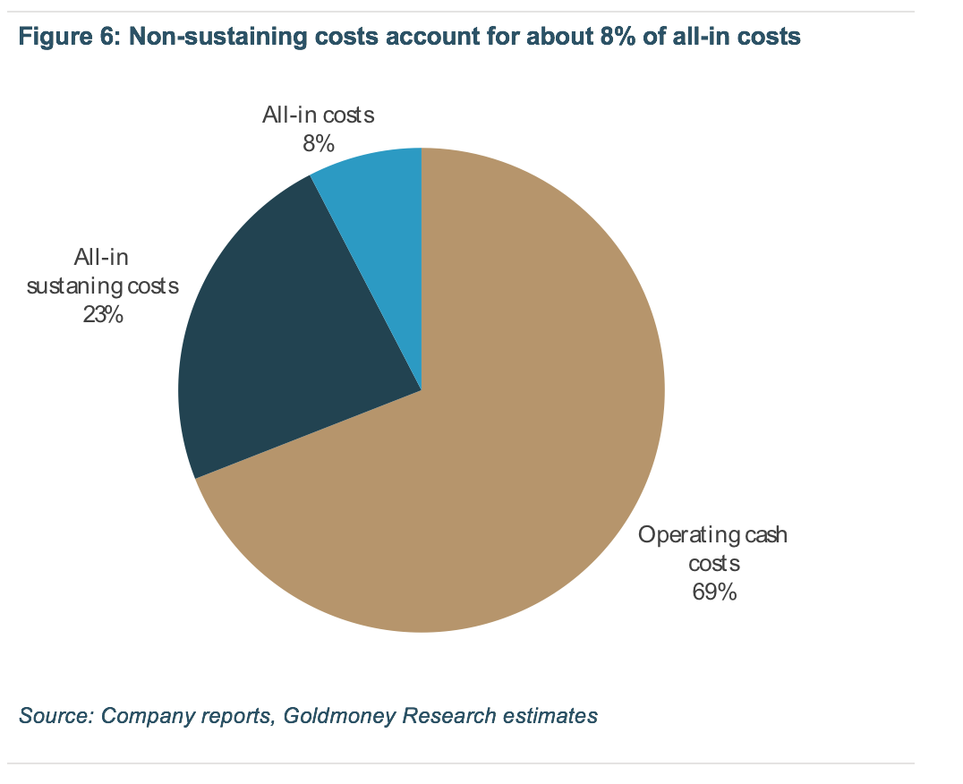 Non-sustaining costs account for about 8% of all-in costs
