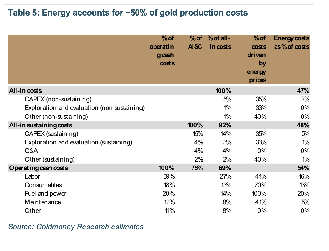 Energy accounts for 50% of gold production costs