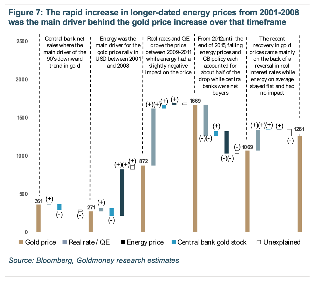 increase in longer-dated energy prices from 2001-2008