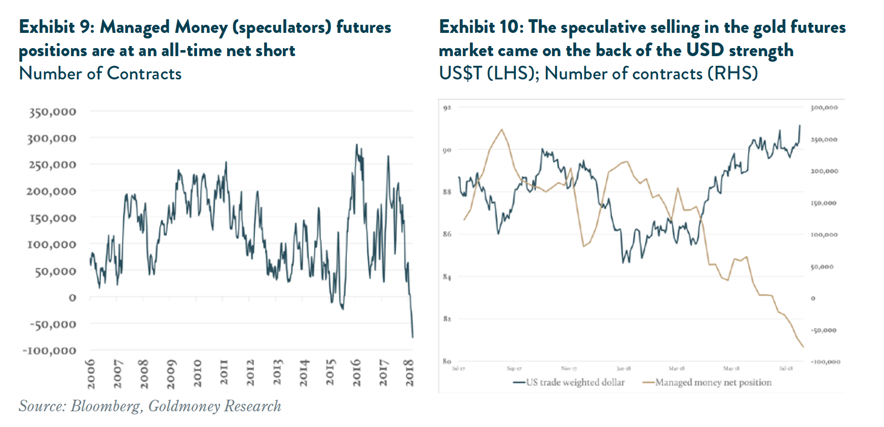 Managed Money futures positions net short