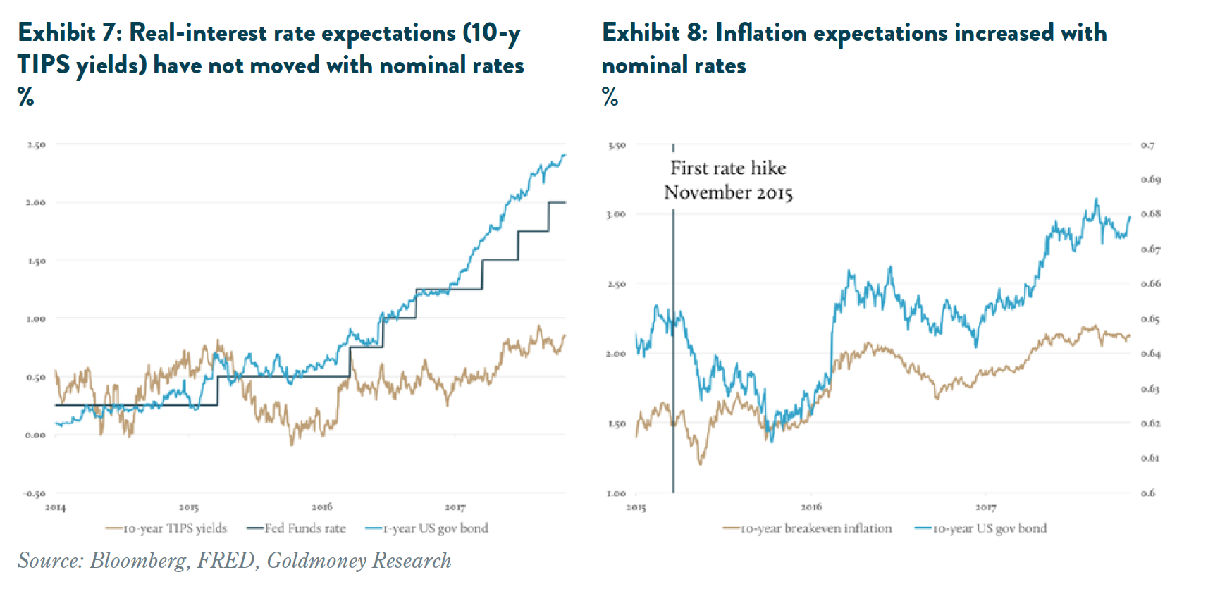 Real-interest rate expectations (10-y TIPS yields)