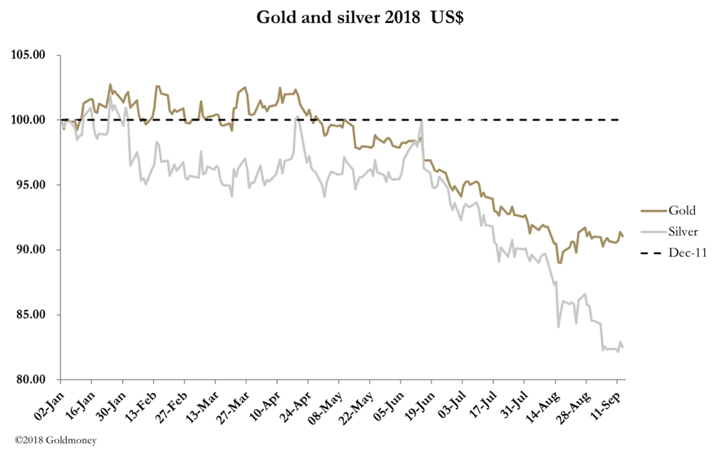 Gold and silver prices YTD