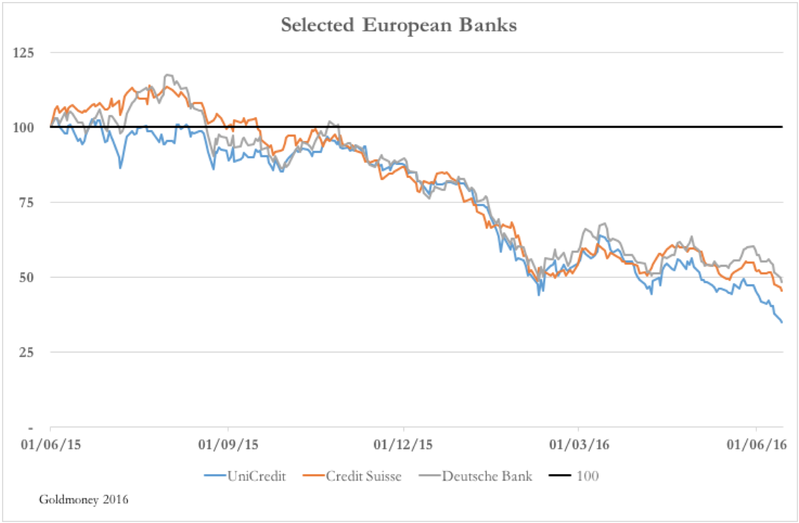 Selected European Banks