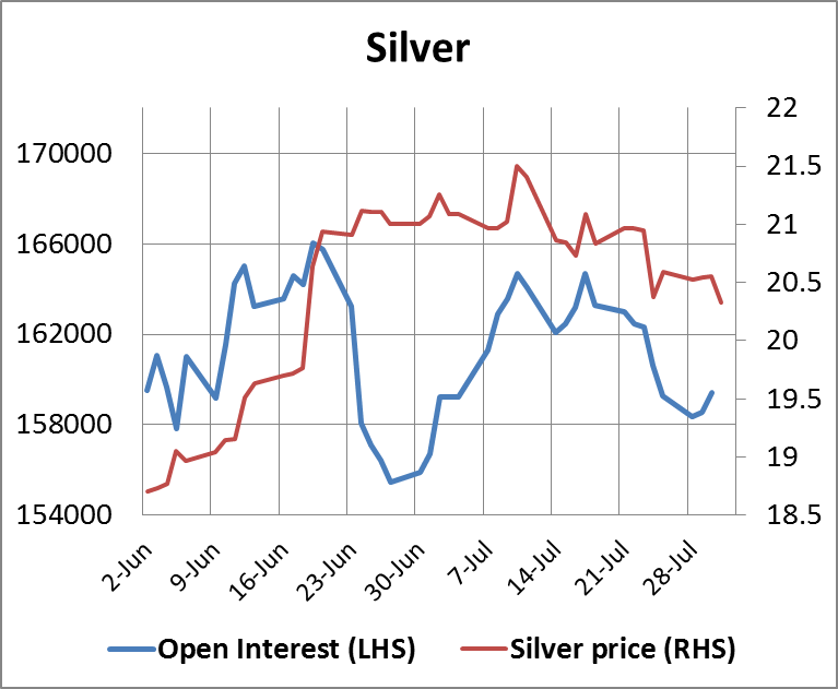 Silver Open Interest 01082014