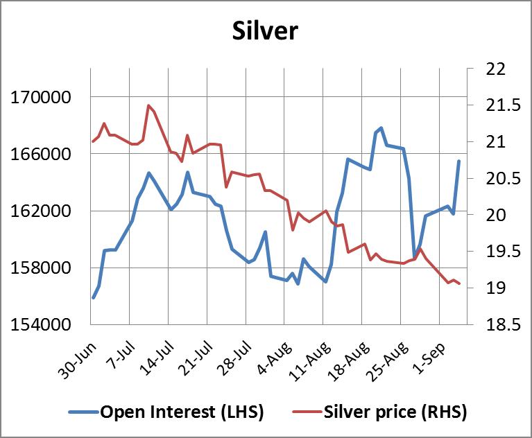 Silver Open Interest 05092014