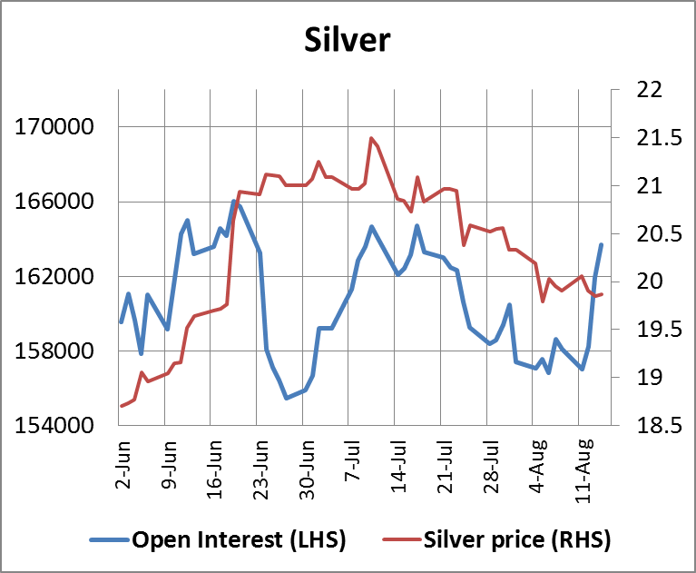 Silver Open Interest 15082014