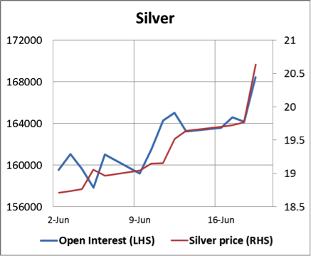 Silver Open Interest 20062014