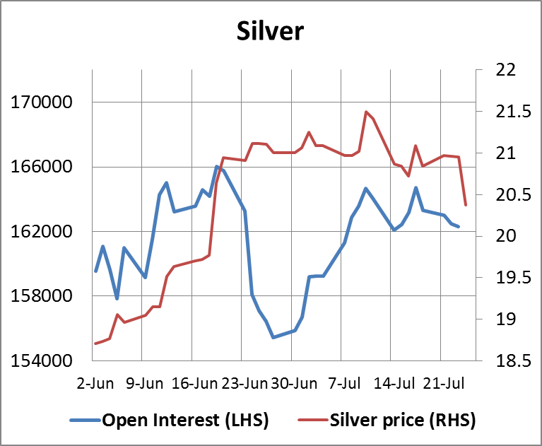 Silver Open Interest 25072014