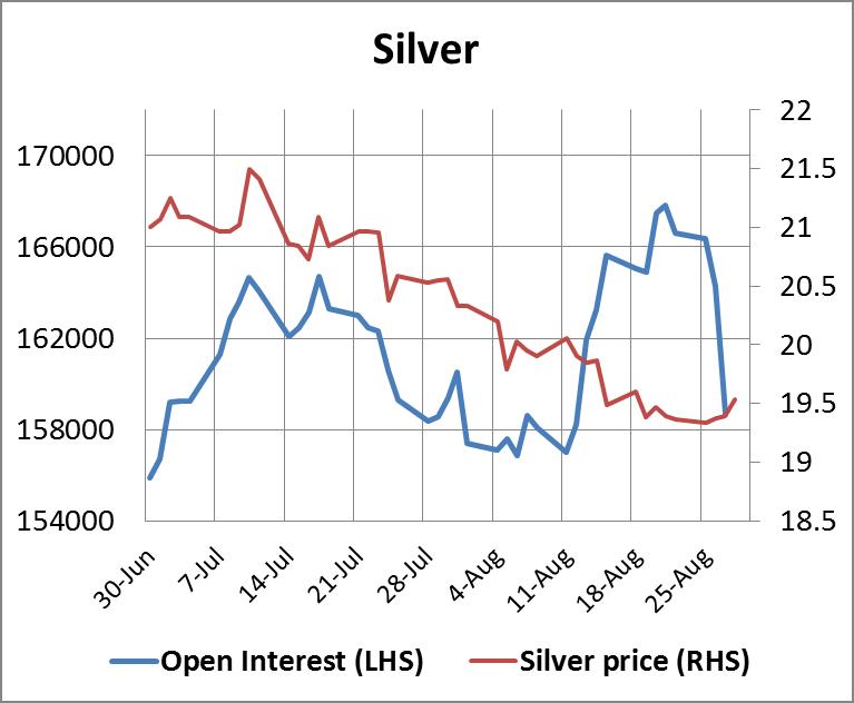 Silver Open Interest