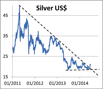 Silver USD Chart