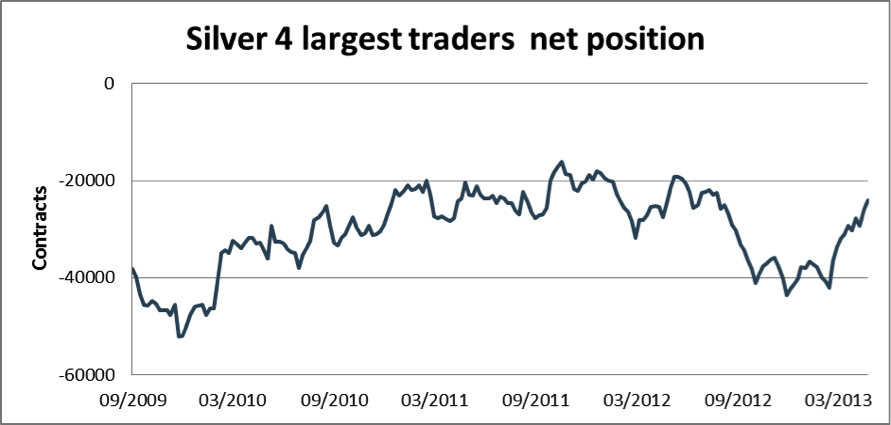 Silver 4 largest traders net position