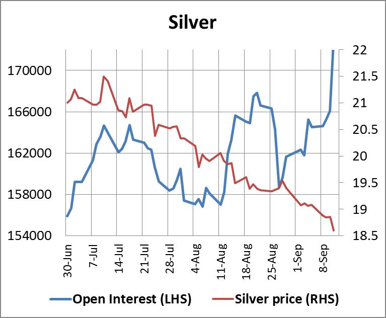 SilverOpenInterest 12092014