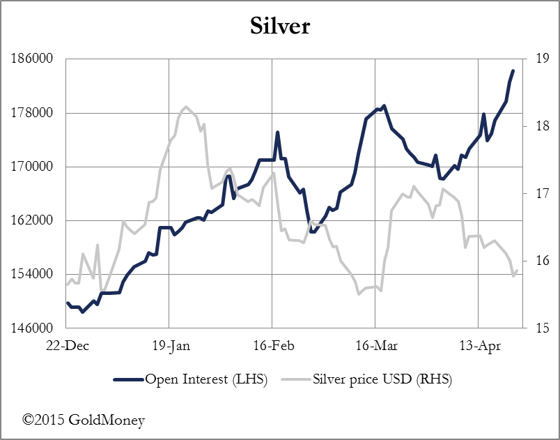 Silver Interest USD