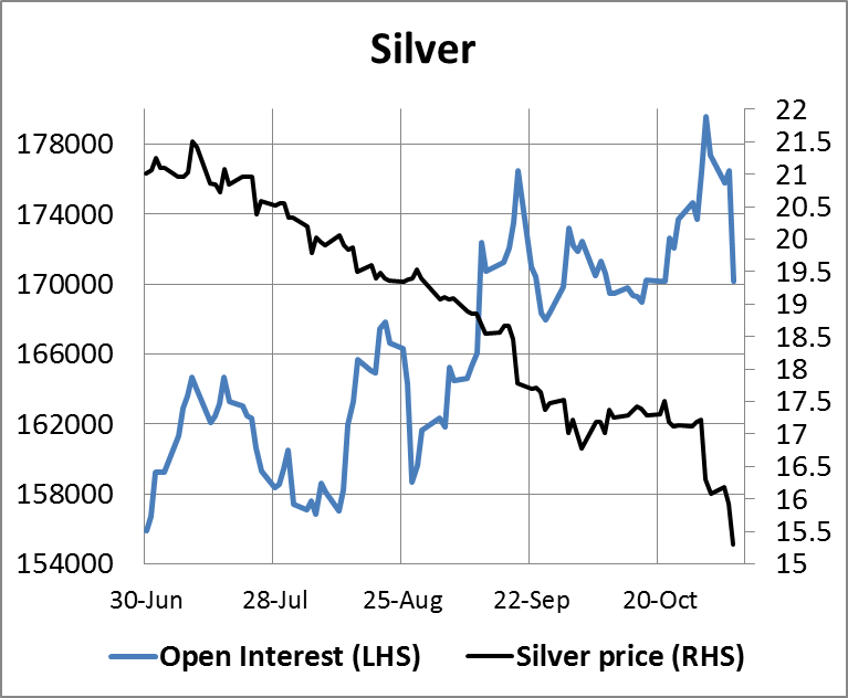 Silver Open Interest 07112014