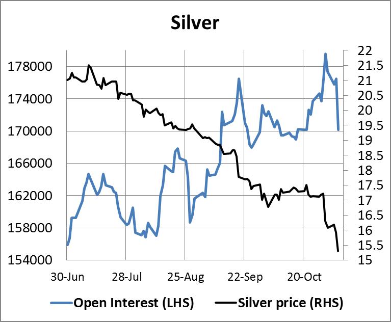 Silver Open Interest 07112014