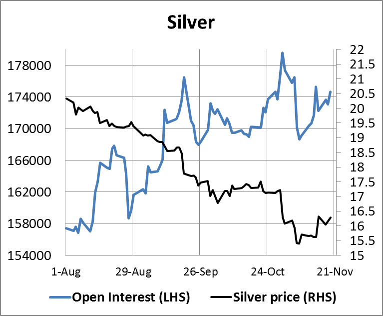 Silver Open Interest 21112014