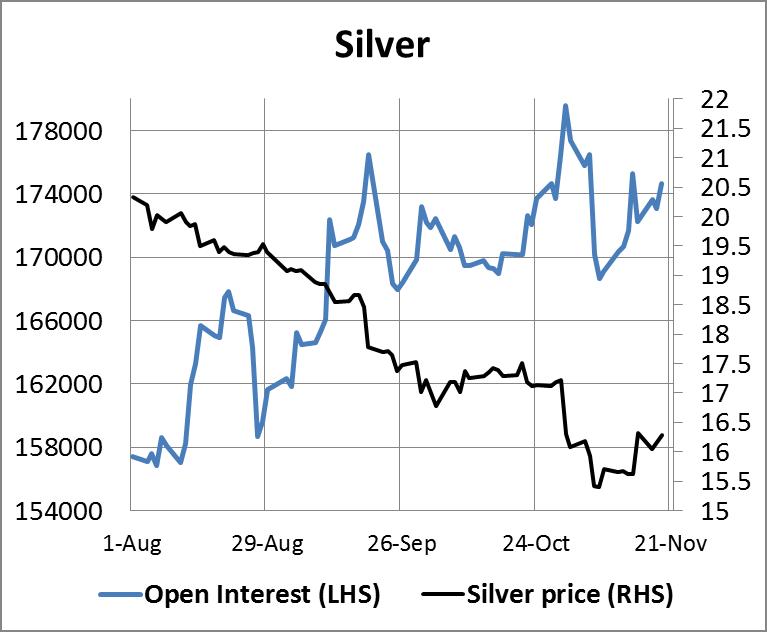 Silver Open Interest 21112014