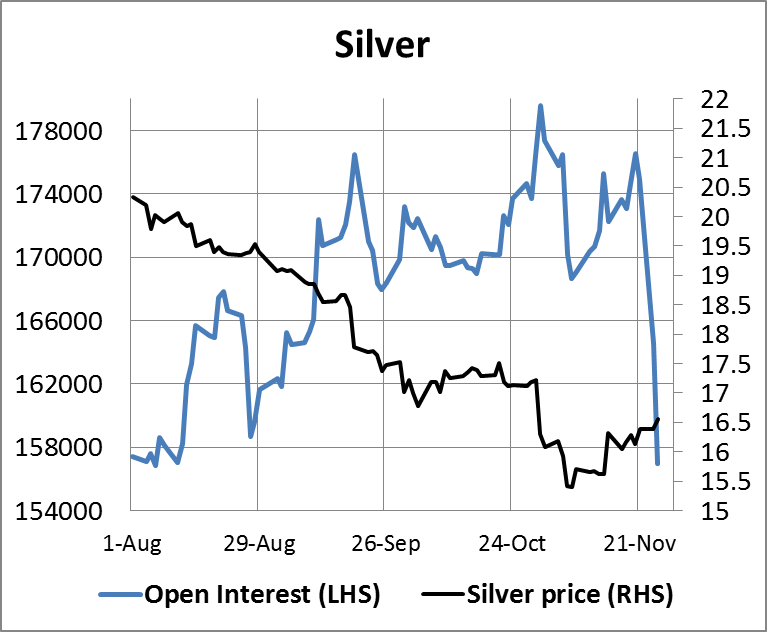 Silver Open Interest 28112014