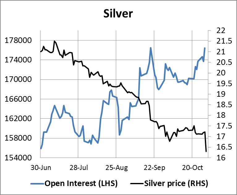 Silver Open Interest 31102014