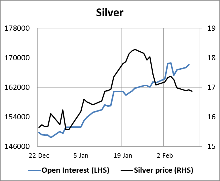 Silver Open Interest Chart