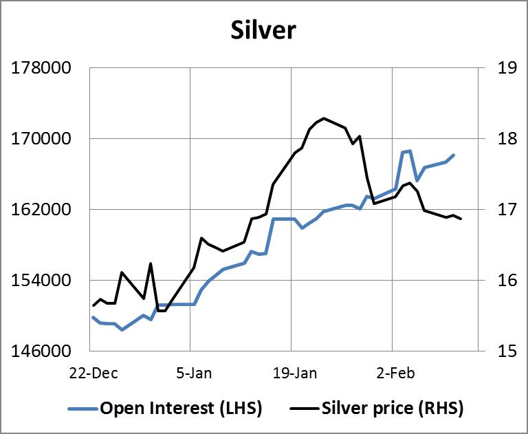Silver Open Interest Chart
