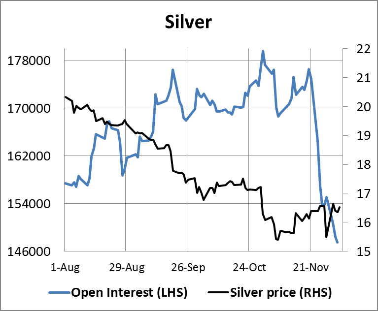 Silver Open interest 05122014