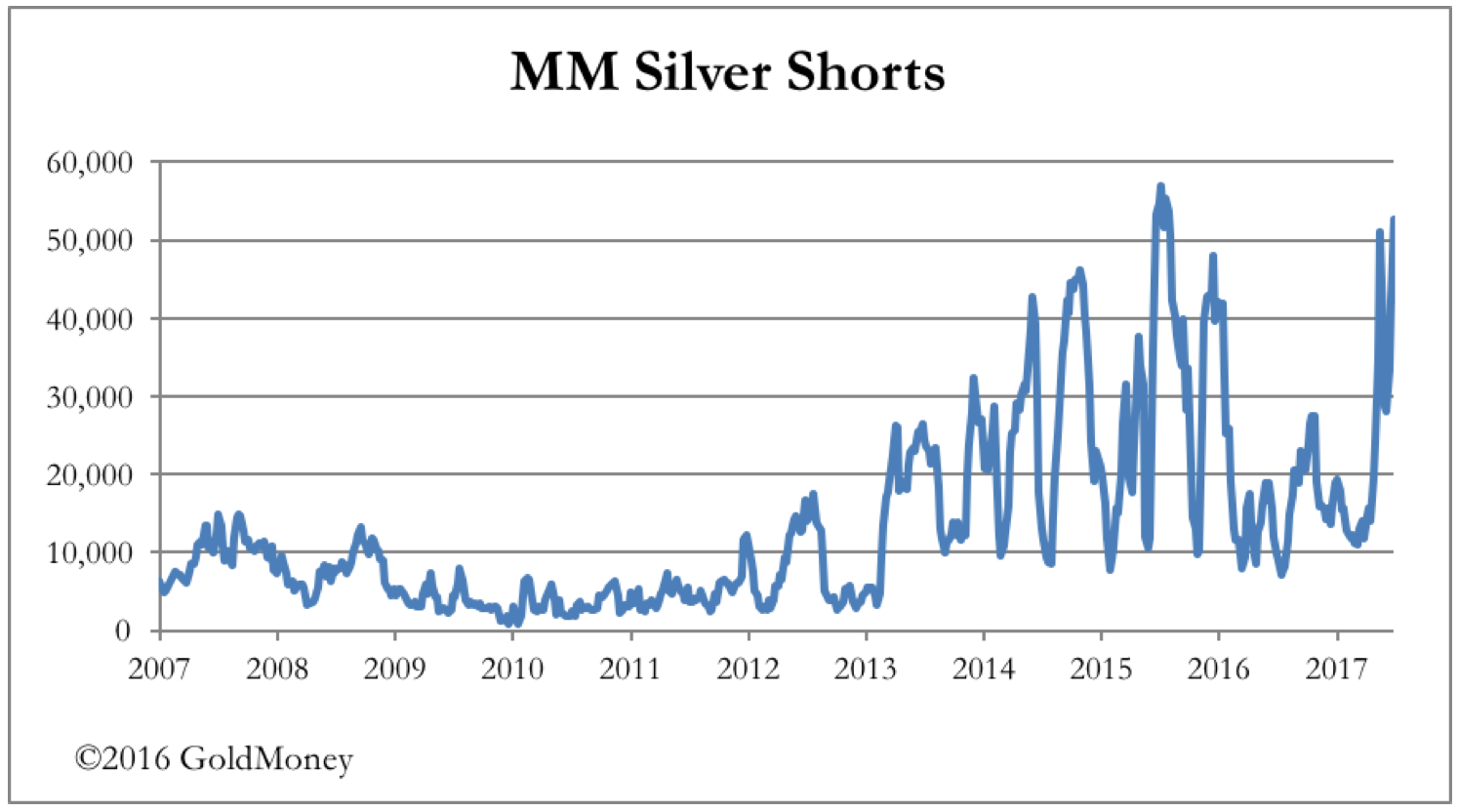 Silver futures contracts