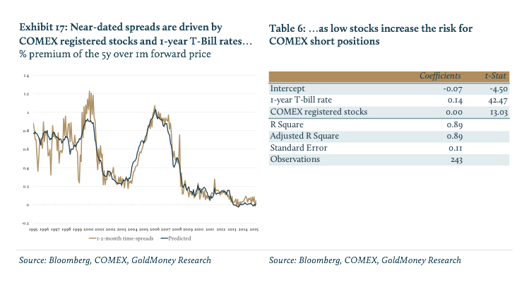 Spreads By COMEX-01