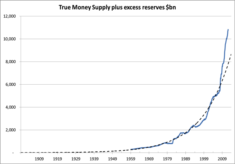 True Money Supply $bn