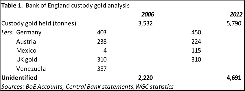 Bank of England custody gold analysis