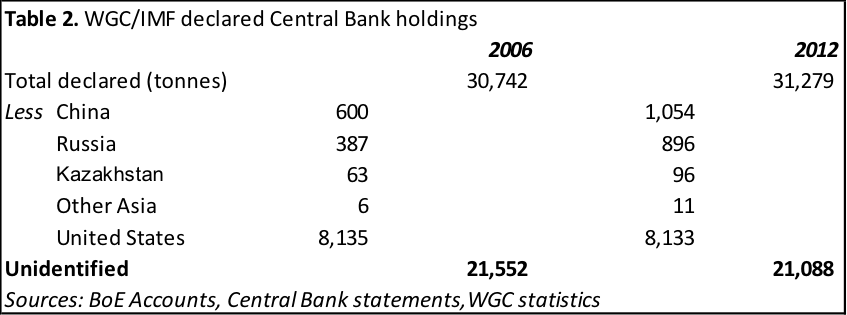 Table 2. WGC/IMF declared central bank holdings