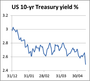 Treasury Yield 16052014