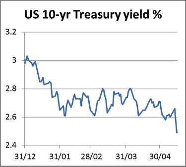 Treasury Yield 16052014