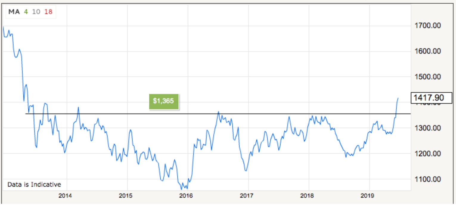 A Note from James Turk: Gold Outlook