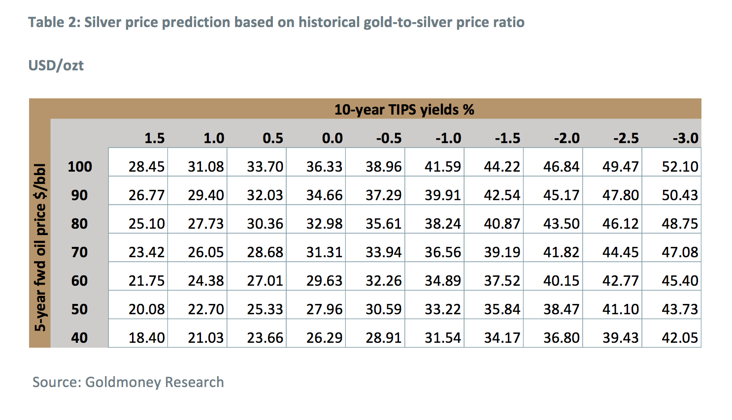 Silver prices with explosive upside